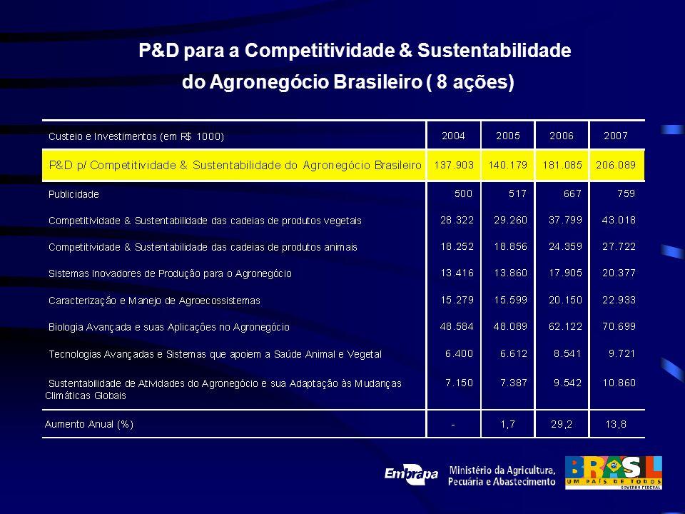 P&D para a Competitividade & Sustentabilidade do Agronegócio Brasileiro ( 8 ações)