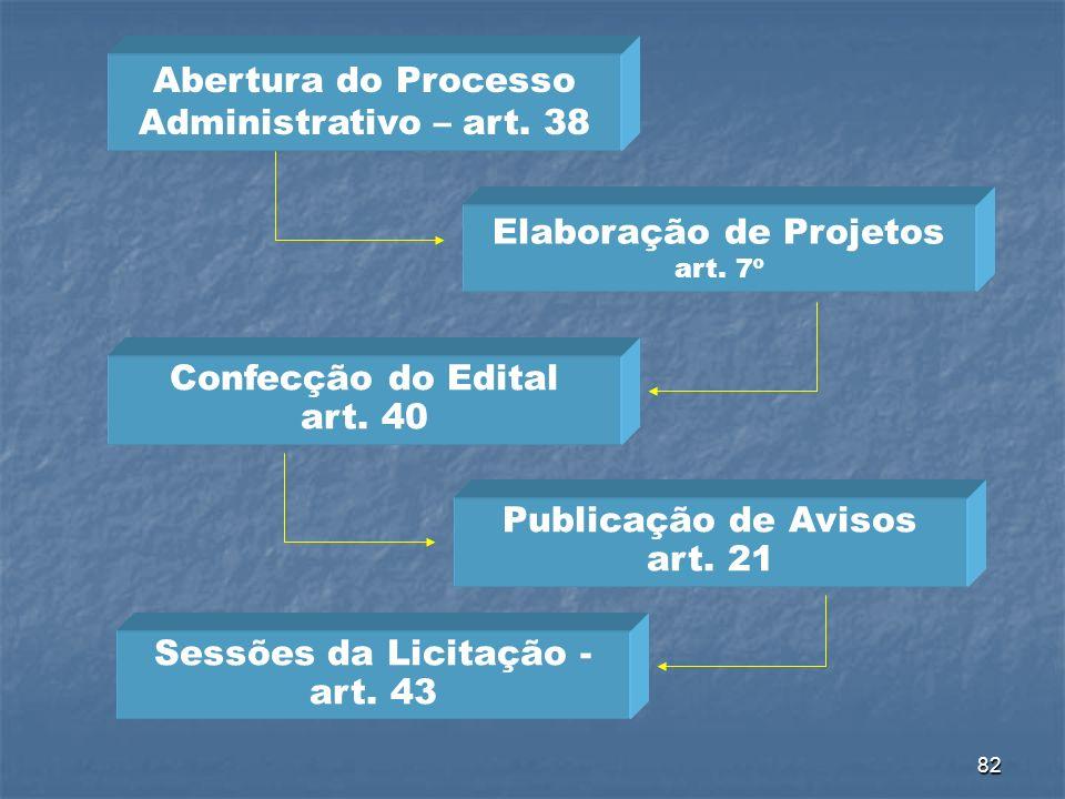82 Abertura do Processo Administrativo – art. 38 Elaboração de Projetos art. 7º Confecção do Edital art. 40 Publicação de Avisos art. 21 Sessões da Li