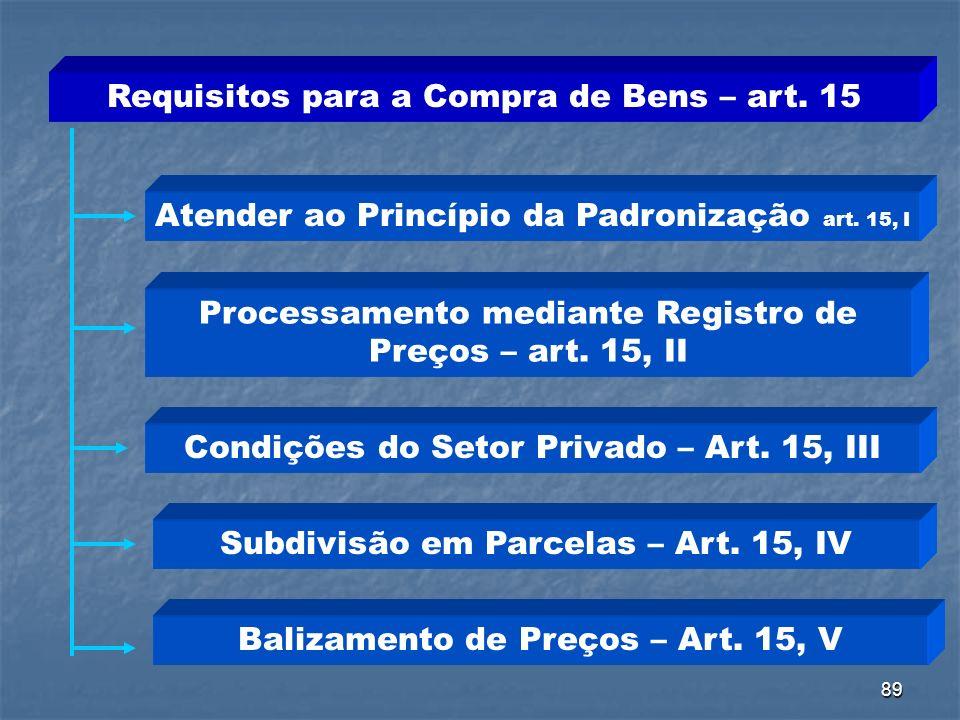 89 Requisitos para a Compra de Bens – art. 15 Atender ao Princípio da Padronização art. 15, I Processamento mediante Registro de Preços – art. 15, II