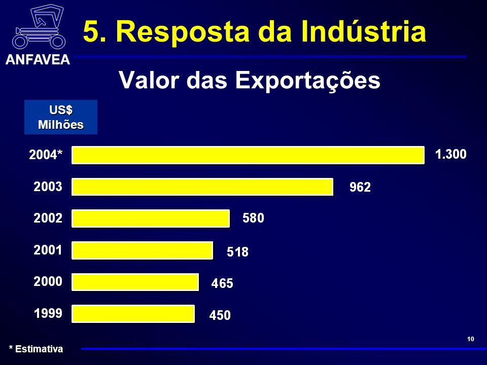 ANFAVEA 10 Valor das Exportações US$ Milhões * Estimativa 5. Resposta da Indústria
