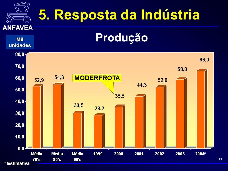 ANFAVEA 11 MODERFROTA Mil unidades * Estimativa Produção 5. Resposta da Indústria