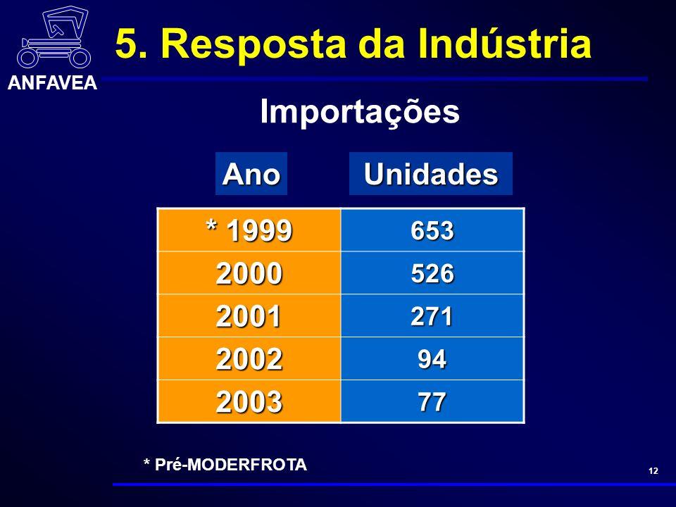 ANFAVEA 12 * Pré-MODERFROTA Unidades * 1999 653 2000526 2001271 200294 200377 Ano Importações 5.