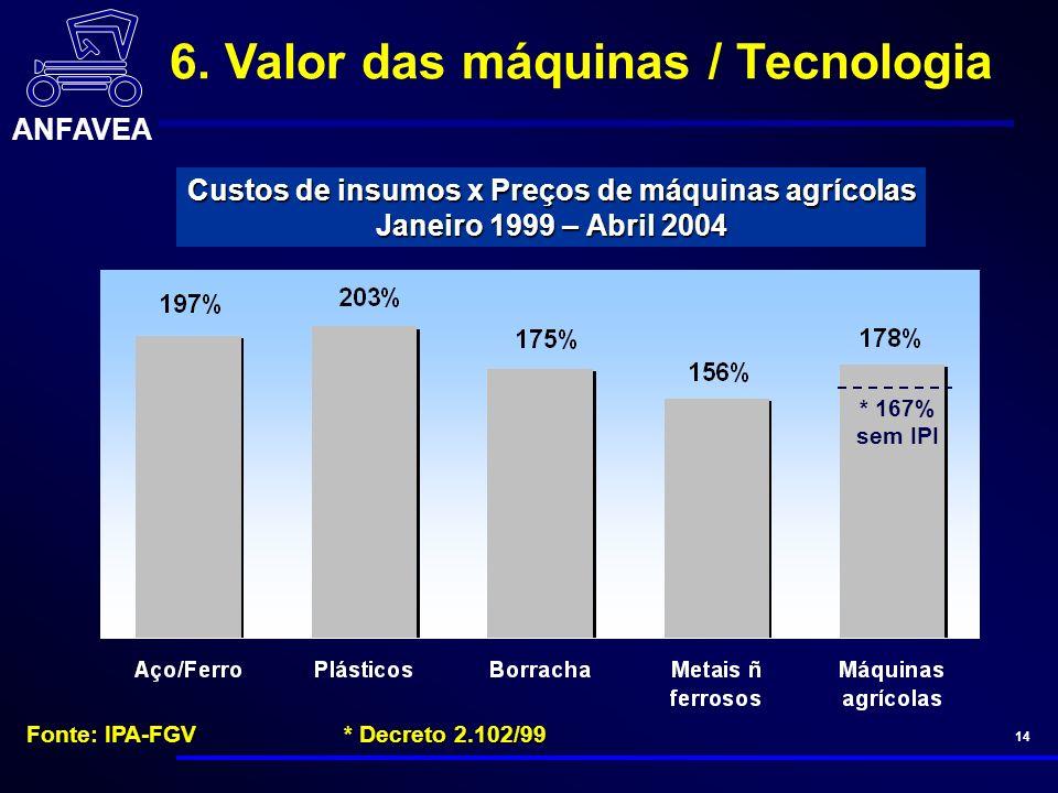 ANFAVEA 14 Custos de insumos x Preços de máquinas agrícolas Janeiro 1999 – Abril 2004 Fonte: IPA-FGV* Decreto 2.102/99 * 167% sem IPI 6.