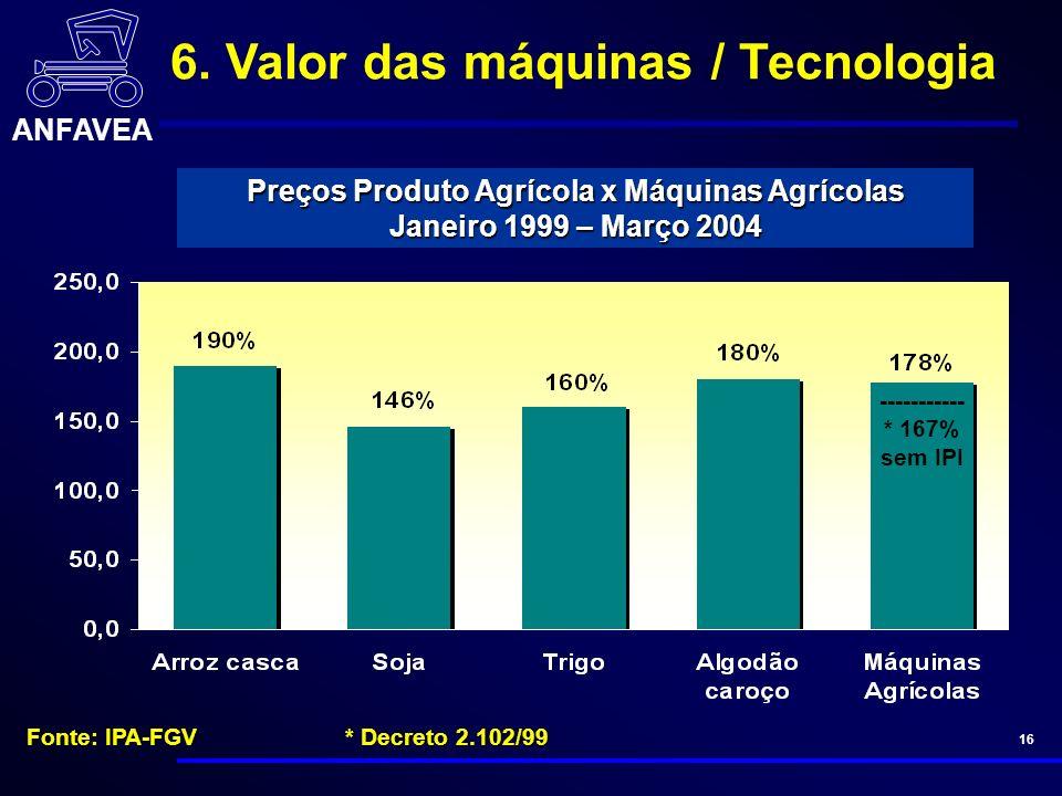 ANFAVEA 16 ----------- * 167% sem IPI Preços Produto Agrícola x Máquinas Agrícolas Janeiro 1999 – Março 2004 Fonte: IPA-FGV* Decreto 2.102/99 6.