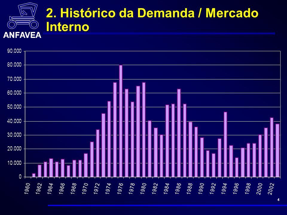 ANFAVEA 4 2. Histórico da Demanda / Mercado Interno