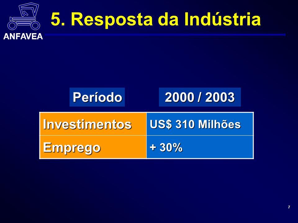 ANFAVEA 7 2000 / 2003 Investimentos US$ 310 Milhões Emprego + 30% Período 5. Resposta da Indústria