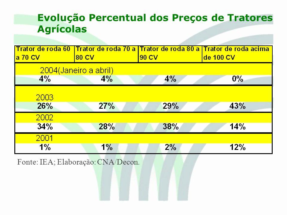 Evolução Percentual dos Preços de Tratores Agrícolas Fonte: IEA; Elaboração: CNA/Decon.