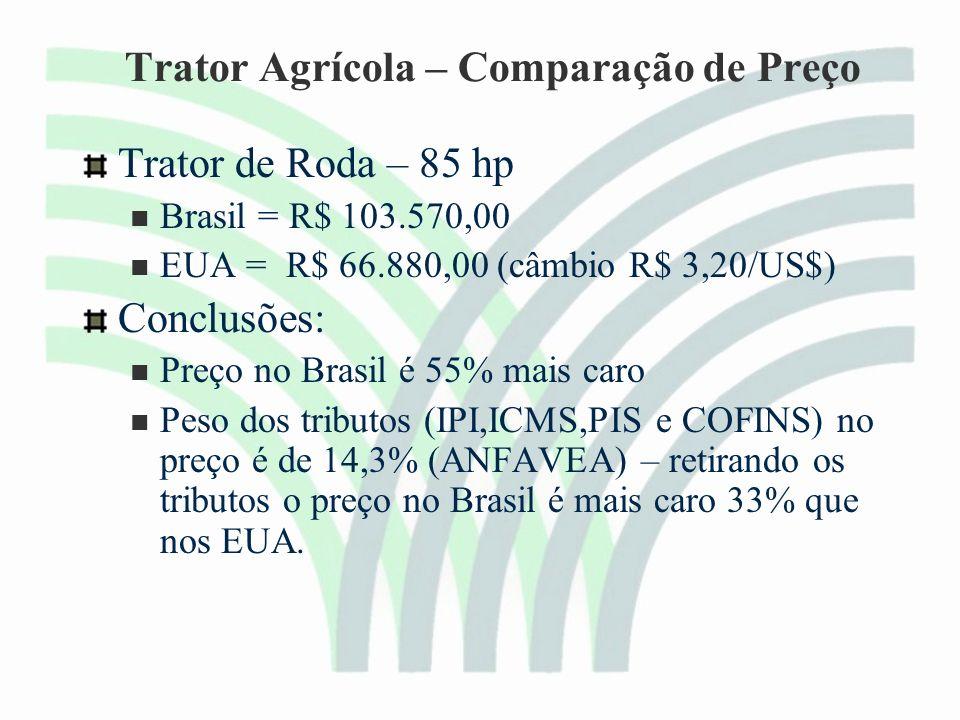 Trator Agrícola – Comparação de Preço Trator de Roda – 85 hp Brasil = R$ 103.570,00 EUA = R$ 66.880,00 (câmbio R$ 3,20/US$) Conclusões: Preço no Brasil é 55% mais caro Peso dos tributos (IPI,ICMS,PIS e COFINS) no preço é de 14,3% (ANFAVEA) – retirando os tributos o preço no Brasil é mais caro 33% que nos EUA.