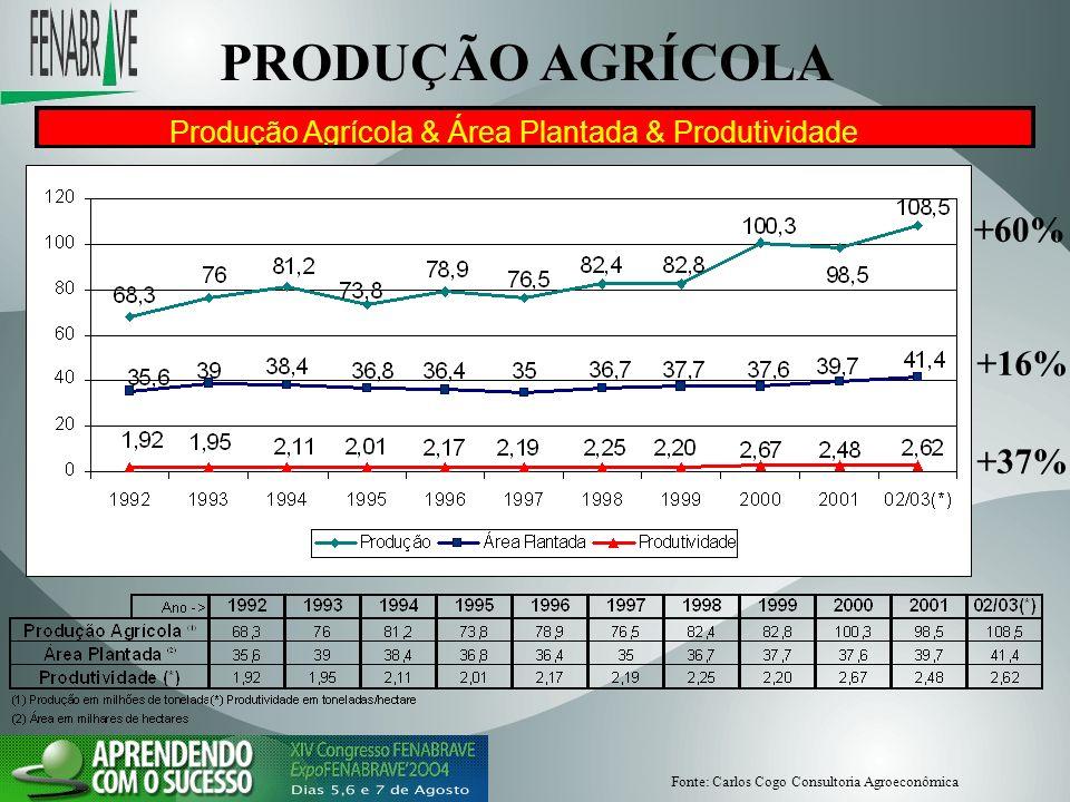 PRODUÇÃO AGRÍCOLA Produção Agrícola & Área Plantada & Produtividade +60% +16% +37% Fonte: Carlos Cogo Consultoria Agroeconômica