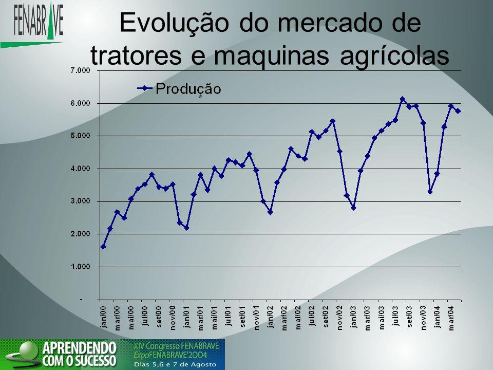 Evolução do mercado de tratores e maquinas agrícolas