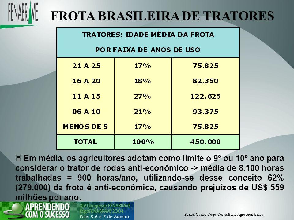 FROTA BRASILEIRA DE TRATORES Em média, os agricultores adotam como limite o 9º ou 10º ano para considerar o trator de rodas anti-econômico -> média de