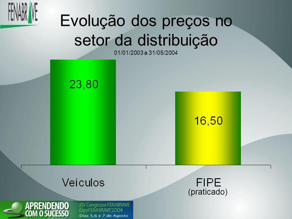 Evolução dos preços no setor da distribuição 01/01/2003 a 31/05/2004 (praticado)
