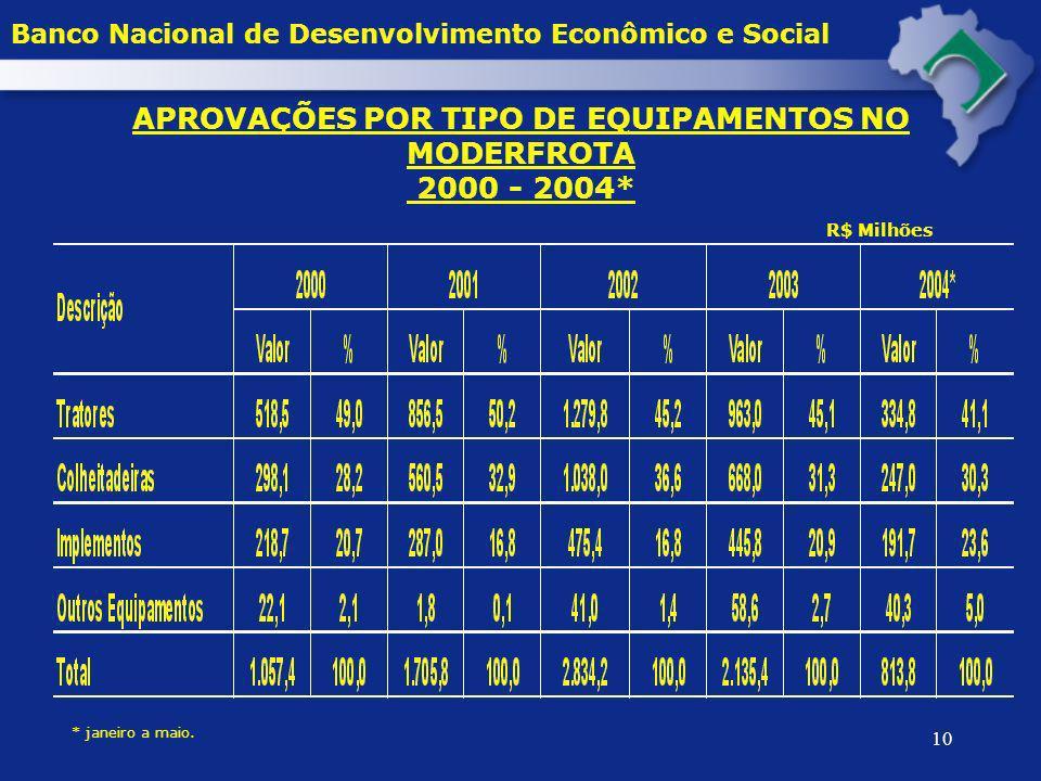 10 APROVAÇÕES POR TIPO DE EQUIPAMENTOS NO MODERFROTA 2000 - 2004* * janeiro a maio. R$ Milhões Banco Nacional de Desenvolvimento Econômico e Social
