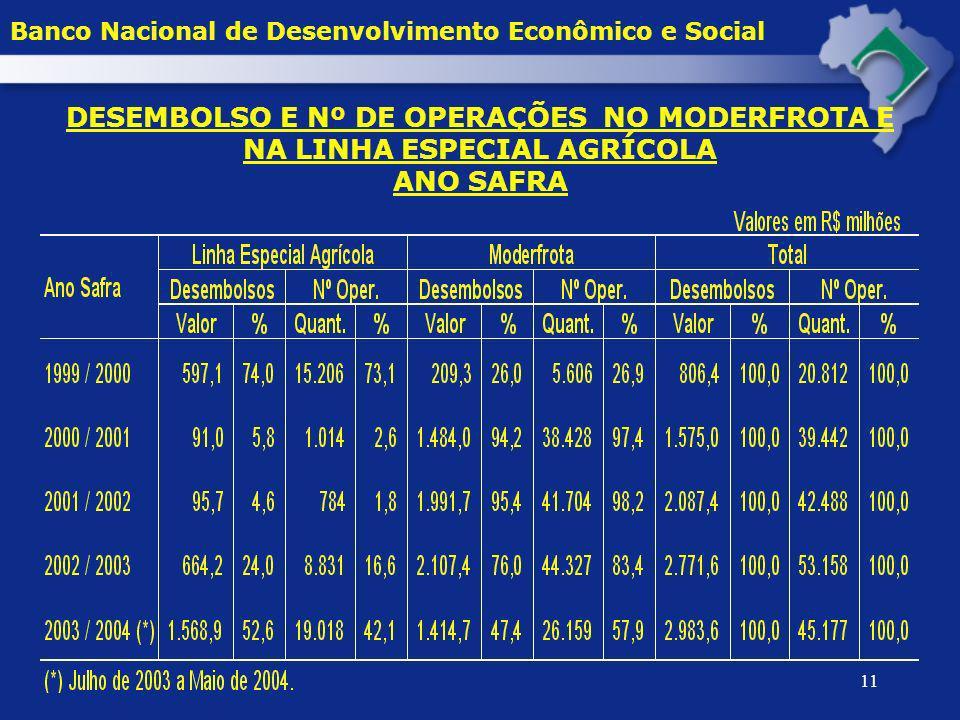 11 DESEMBOLSO E Nº DE OPERAÇÕES NO MODERFROTA E NA LINHA ESPECIAL AGRÍCOLA ANO SAFRA Banco Nacional de Desenvolvimento Econômico e Social