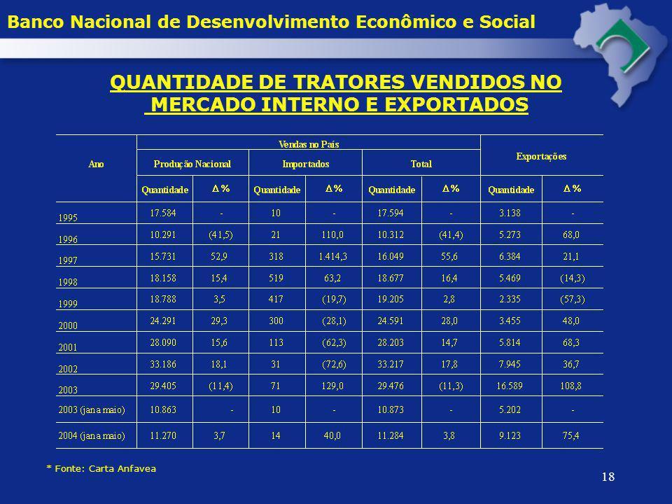 18 QUANTIDADE DE TRATORES VENDIDOS NO MERCADO INTERNO E EXPORTADOS * Fonte: Carta Anfavea Banco Nacional de Desenvolvimento Econômico e Social