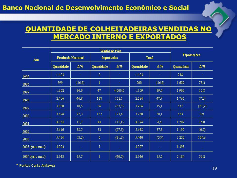 19 QUANTIDADE DE COLHEITADEIRAS VENDIDAS NO MERCADO INTERNO E EXPORTADOS * Fonte: Carta Anfavea Banco Nacional de Desenvolvimento Econômico e Social