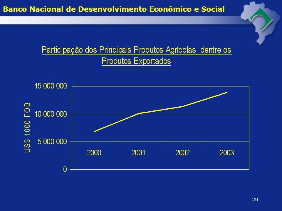 20 Banco Nacional de Desenvolvimento Econômico e Social