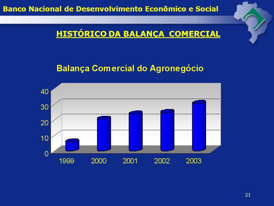 21 Banco Nacional de Desenvolvimento Econômico e Social HISTÓRICO DA BALANÇA COMERCIAL