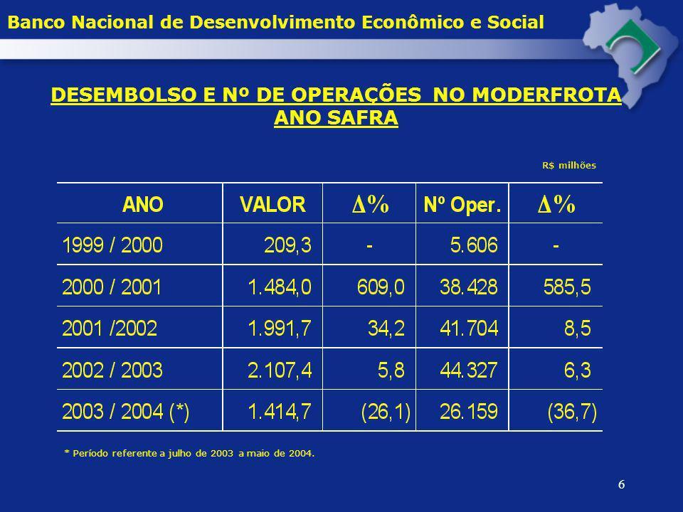 6 DESEMBOLSO E Nº DE OPERAÇÕES NO MODERFROTA ANO SAFRA R$ milhões * Período referente a julho de 2003 a maio de 2004. Banco Nacional de Desenvolviment