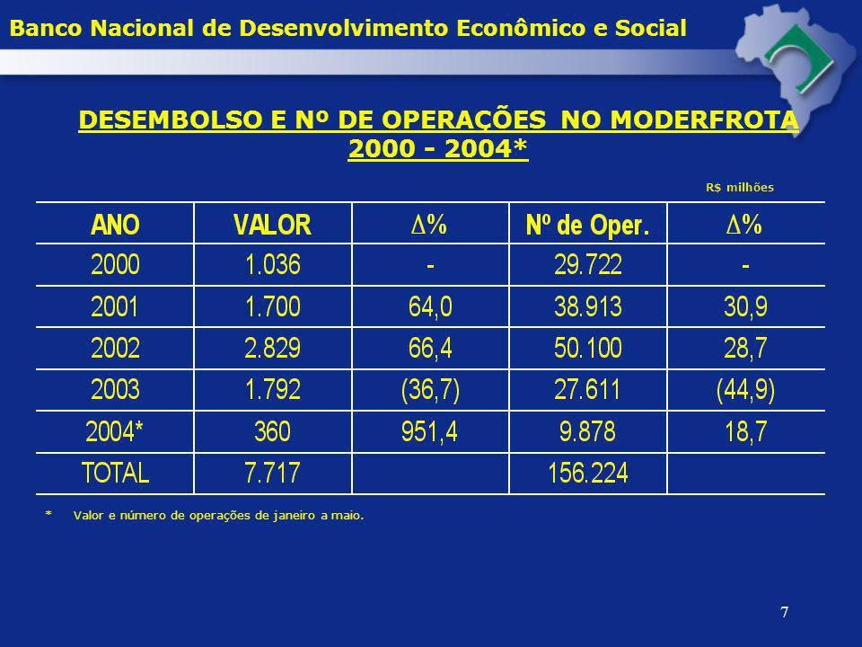 7 DESEMBOLSO E Nº DE OPERAÇÕES NO MODERFROTA 2000 - 2004* * Valor e número de operações de janeiro a maio. R$ milhões Banco Nacional de Desenvolviment