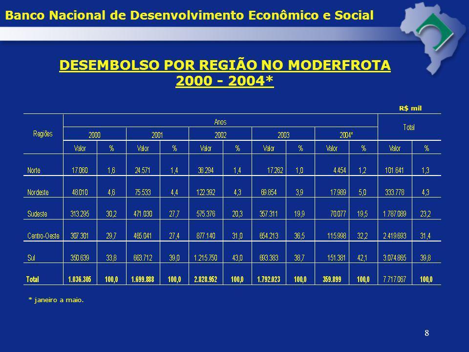 8 DESEMBOLSO POR REGIÃO NO MODERFROTA 2000 - 2004* R$ mil * janeiro a maio. Banco Nacional de Desenvolvimento Econômico e Social
