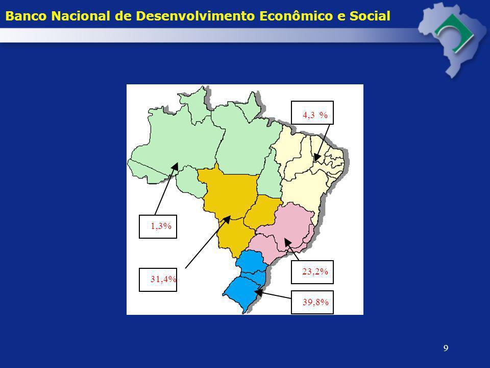 10 APROVAÇÕES POR TIPO DE EQUIPAMENTOS NO MODERFROTA 2000 - 2004* * janeiro a maio.