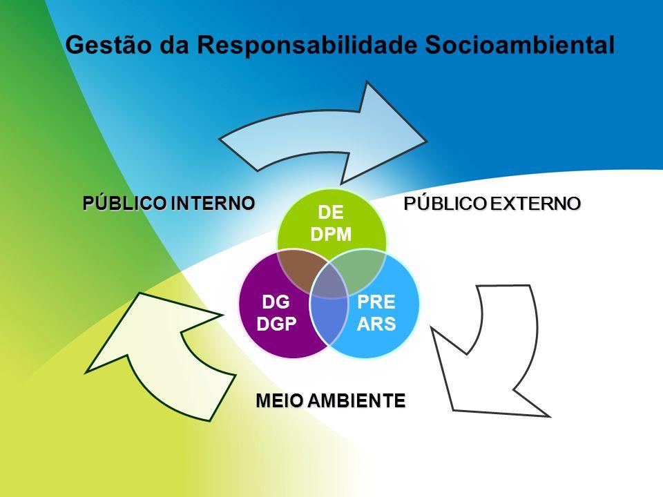 PÚBLICO EXTERNO MEIO AMBIENTE PÚBLICO INTERNO Gestão da Responsabilidade Socioambiental PRE ARS DE DPM DG DGP