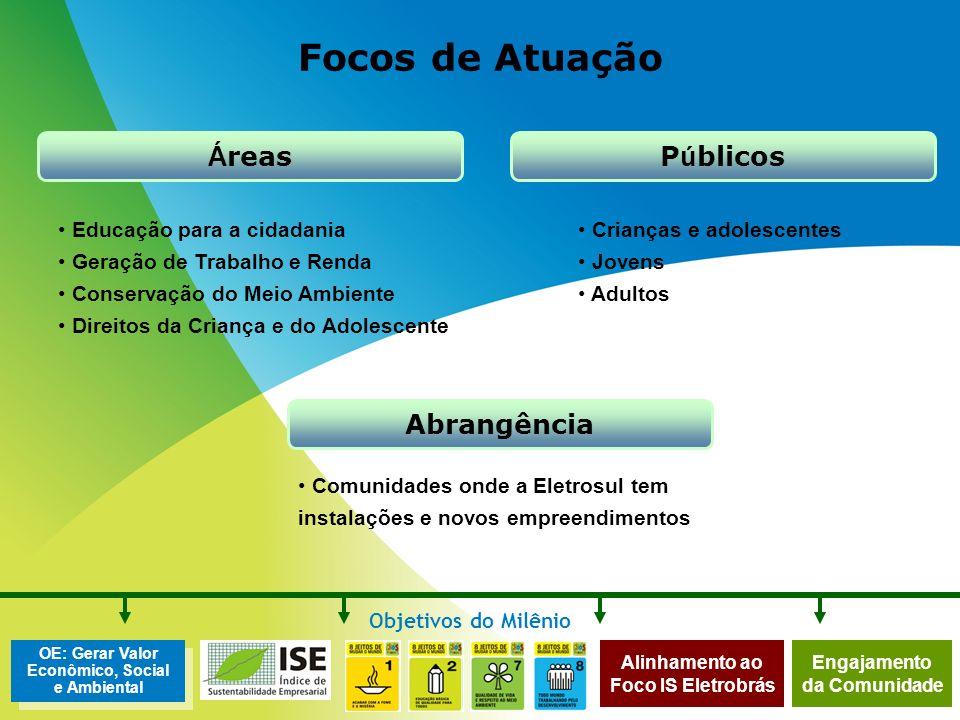 Alinhamento ao Foco IS Eletrobrás OE: Gerar Valor Econômico, Social e Ambiental Objetivos do Milênio Engajamento da Comunidade Focos de Atuação Á reas