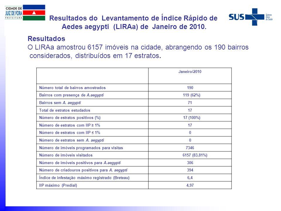 Janeiro/2010 Número total de bairros amostrados190 Bairros com presença de A.aegypti 119 (62%) Bairros sem A. aegypti71 Total de estratos estudados17
