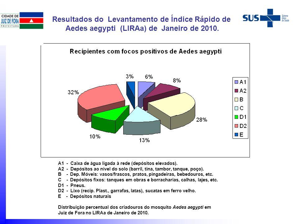 Resultados do Levantamento de Índice Rápido de Aedes aegypti (LIRAa) de Janeiro de 2010. A1 - Caixa de água ligada à rede (depósitos elevados). A2 - D