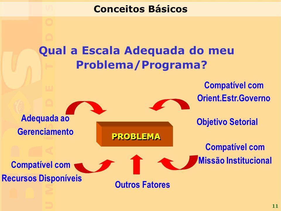 11 PROBLEMA Objetivo Setorial Compatível com Missão Institucional Compatível com Orient.Estr.Governo Adequada ao Gerenciamento Compatível com Recursos