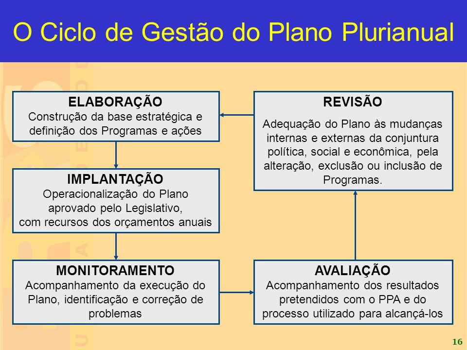 16 O Ciclo de Gestão do Plano Plurianual ELABORAÇÃO Construção da base estratégica e definição dos Programas e ações IMPLANTAÇÃO Operacionalização do