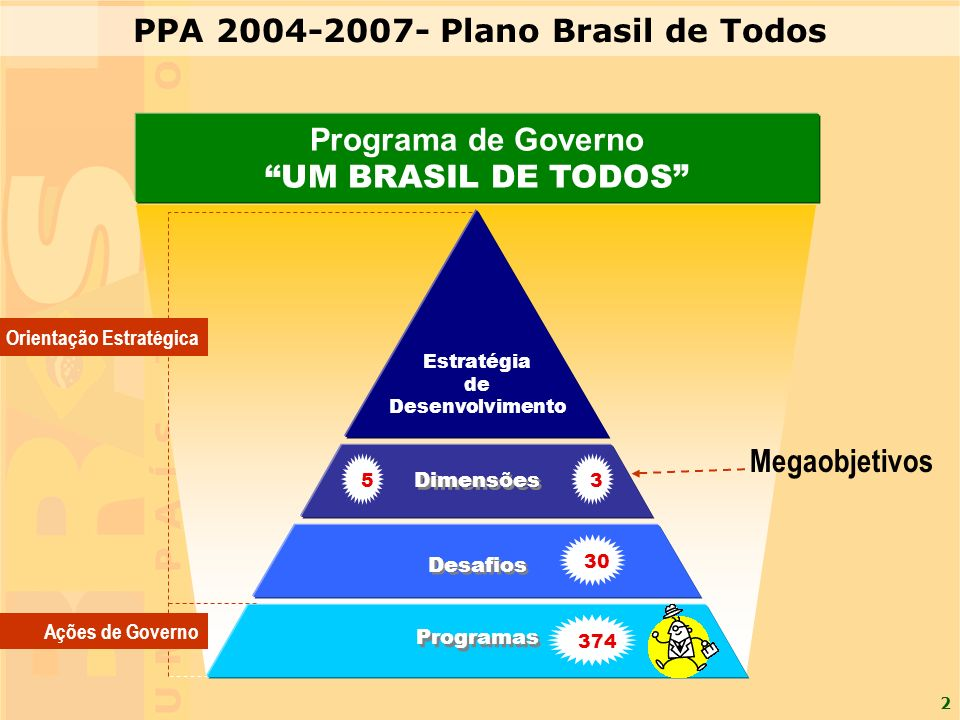 2 Orientação Estratégica Ações de Governo Programa de Governo UM BRASIL DE TODOS Desafios Programas Estratégia de Desenvolvimento Dimensões 3 30 374 5