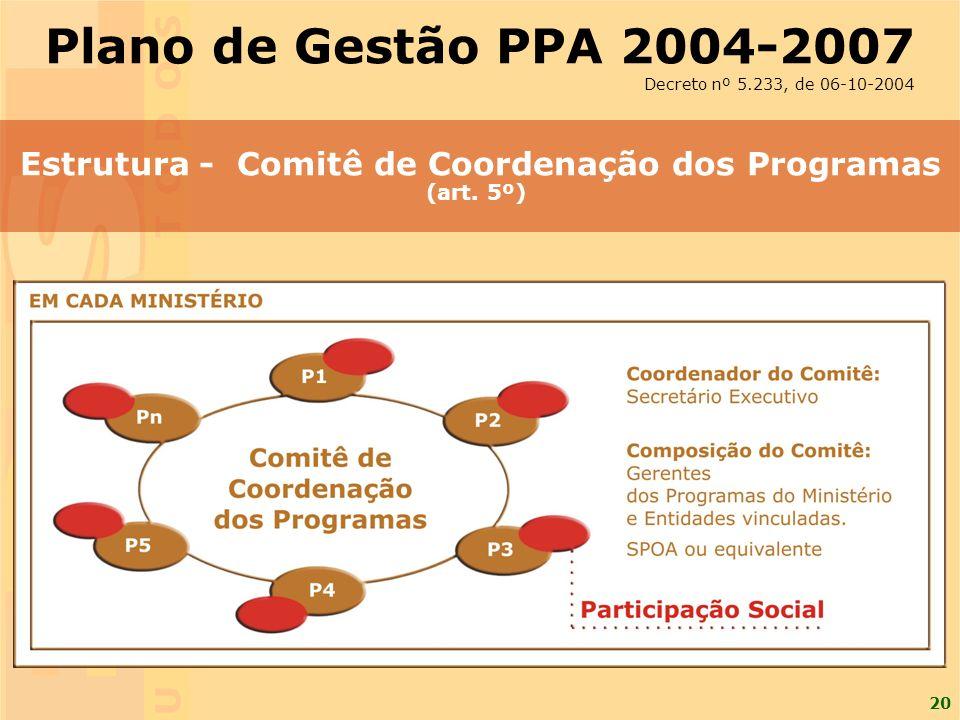 20 Estrutura - Comitê de Coordenação dos Programas (art. 5º) Plano de Gestão PPA 2004-2007 Decreto nº 5.233, de 06-10-2004