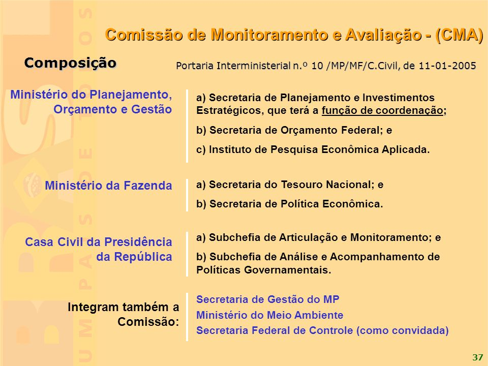 37 Composição ; a) Secretaria de Planejamento e Investimentos Estratégicos, que terá a função de coordenação; b) Secretaria de Orçamento Federal; e c)