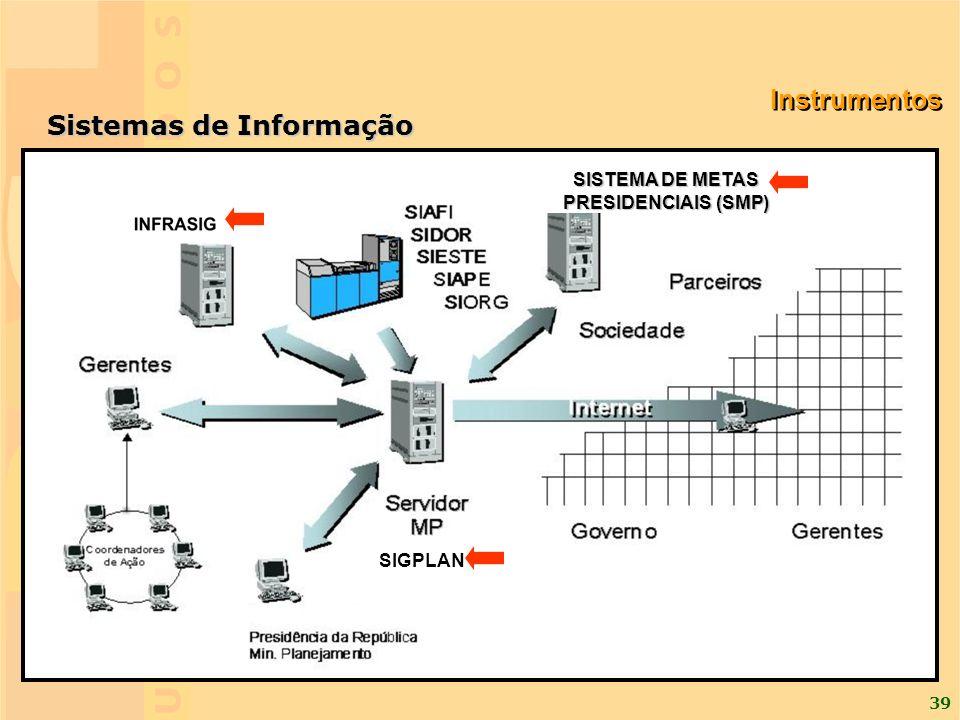 39 Sistemas de Informação SISTEMA DE METAS PRESIDENCIAIS (SMP) SIGPLAN Instrumentos