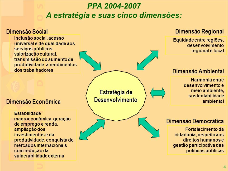 5 Dimensão social Crescimento com geração de trabalho, emprego e renda, ambientalmente sustentável e redutor das desigualdades sociais Promoção e expansão da cidadania e fortalecimento da democracia MEGAOBJETIVO I MEGAOBJETIVO II MEGAOBJETIVO III 10 Desafios 11 Desafios 9 Desafios Inclusão social e redução das desigualdades sociais Dimensões econômica, ambiental e regional Dimensão Democrática Megaobjetivos Dimensões 3 5 PPA 2004-2007- Plano Brasil de Todos