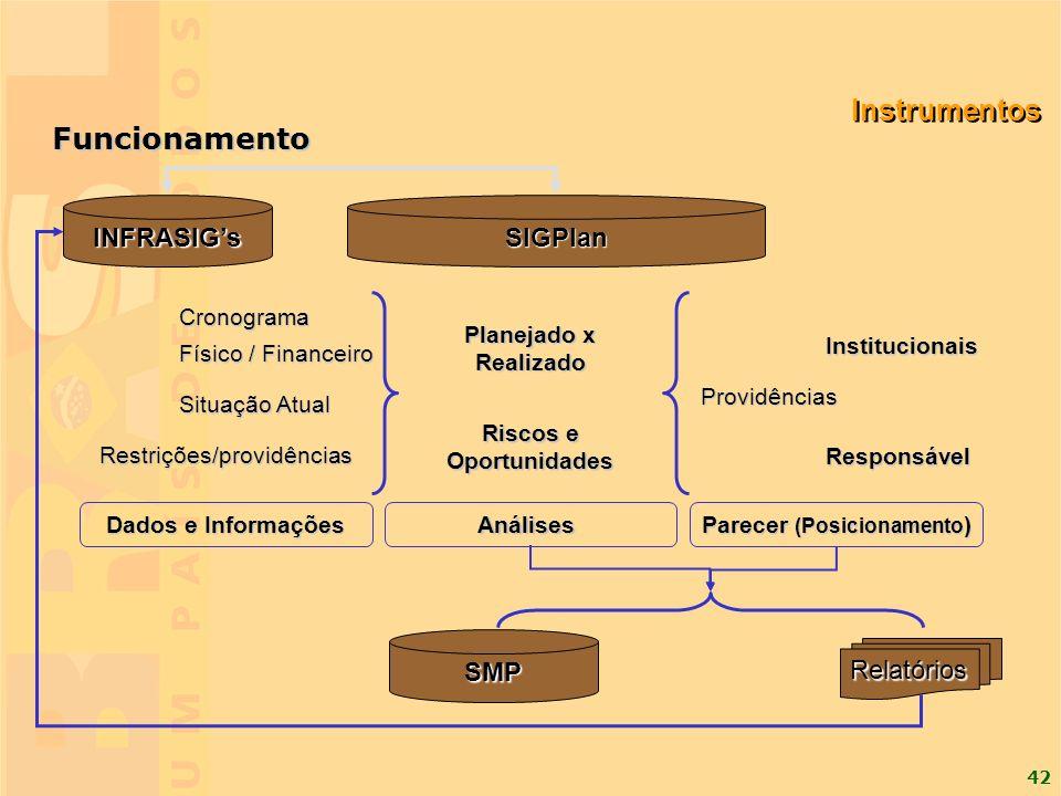 42 SIGPlanINFRASIGs SMP Cronograma Físico / Financeiro Situação Atual Restrições/providências Providências Planejado x Realizado Responsável Instituci