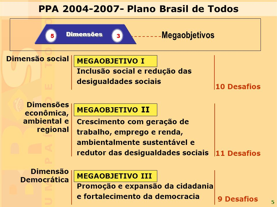 5 Dimensão social Crescimento com geração de trabalho, emprego e renda, ambientalmente sustentável e redutor das desigualdades sociais Promoção e expa