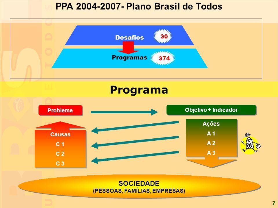 8 Os Programas no Plano Plurianual Programa N SOCIEDADE: PESSOAS, FAMÍLIAS, EMPRESAS PROBLEMA CAUSAS AÇÕES Programa...