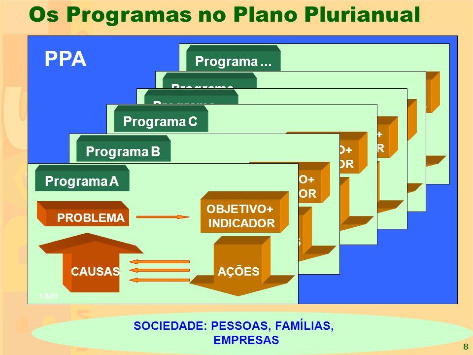 8 Os Programas no Plano Plurianual Programa N SOCIEDADE: PESSOAS, FAMÍLIAS, EMPRESAS PROBLEMA CAUSAS AÇÕES Programa... OBJETIVO+ INDICADOR PROBLEMA CA
