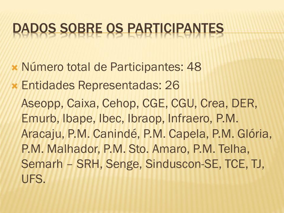 Número total de Participantes: 48 Entidades Representadas: 26 Aseopp, Caixa, Cehop, CGE, CGU, Crea, DER, Emurb, Ibape, Ibec, Ibraop, Infraero, P.M. Ar