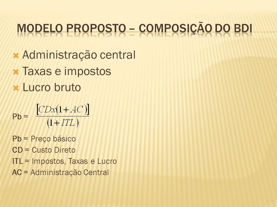 Administração central Taxas e impostos Lucro bruto Pb = Pb = Preço básico CD = Custo Direto ITL = Impostos, Taxas e Lucro AC = Administração Central