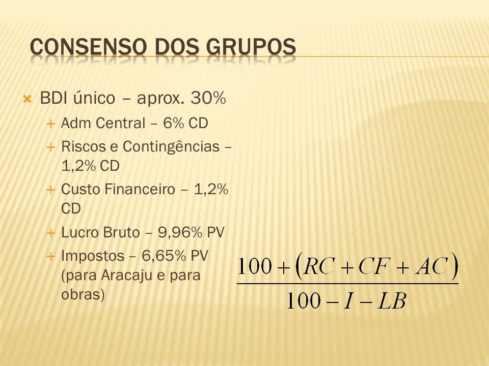 BDI único – aprox. 30% Adm Central – 6% CD Riscos e Contingências – 1,2% CD Custo Financeiro – 1,2% CD Lucro Bruto – 9,96% PV Impostos – 6,65% PV (par