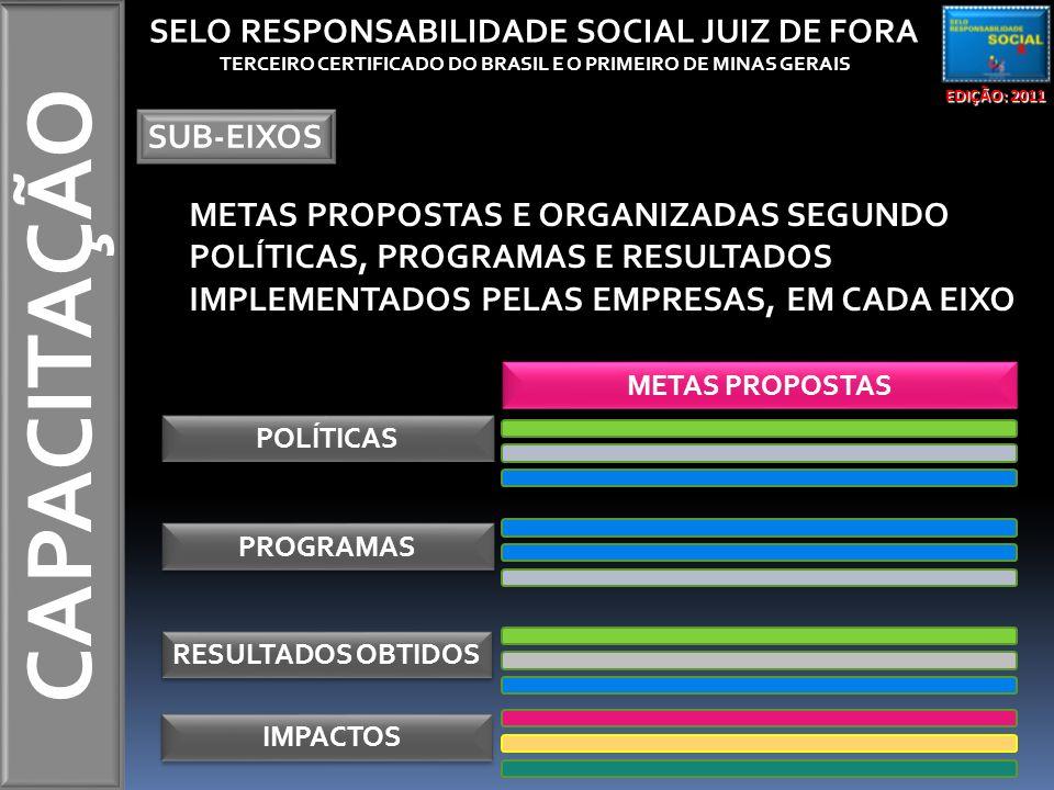 CAPACITAÇÃO EDIÇÃO: 2011 SELO RESPONSABILIDADE SOCIAL JUIZ DE FORA TERCEIRO CERTIFICADO DO BRASIL E O PRIMEIRO DE MINAS GERAIS SUB-EIXOS METAS PROPOSTAS E ORGANIZADAS SEGUNDO POLÍTICAS, PROGRAMAS E RESULTADOS IMPLEMENTADOS PELAS EMPRESAS, EM CADA EIXO POLÍTICAS PROGRAMAS RESULTADOS OBTIDOS METAS PROPOSTAS IMPACTOS