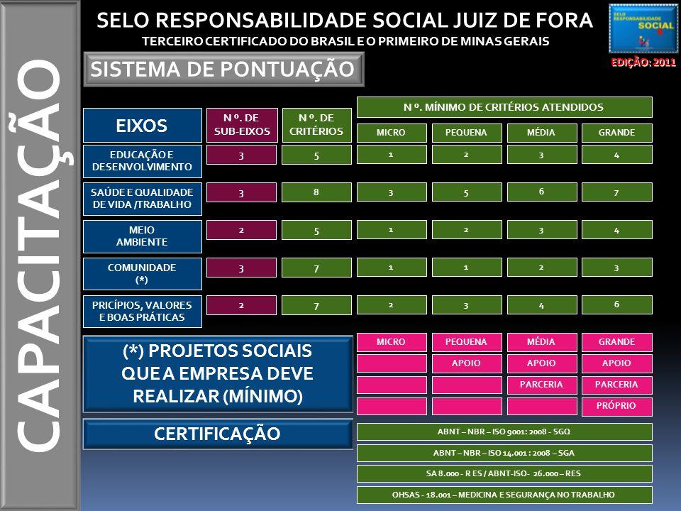 CAPACITAÇÃO EDIÇÃO: 2011 SELO RESPONSABILIDADE SOCIAL JUIZ DE FORA TERCEIRO CERTIFICADO DO BRASIL E O PRIMEIRO DE MINAS GERAIS SISTEMA DE PONTUAÇÃO EIXOS N º.