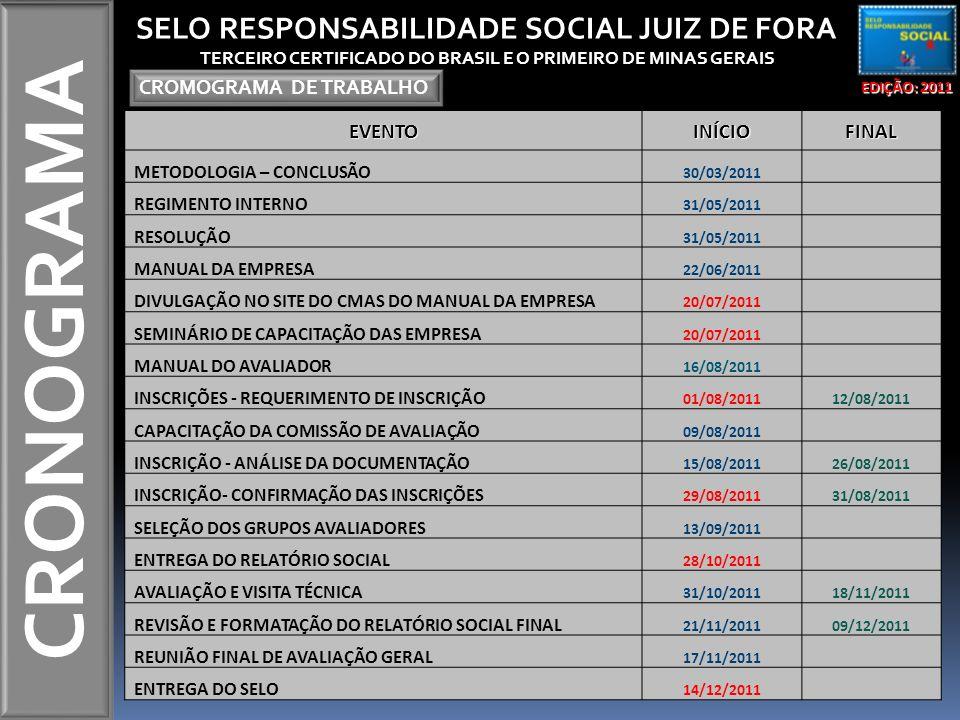 EVENTOINÍCIOFINAL METODOLOGIA – CONCLUSÃO 30/03/2011 REGIMENTO INTERNO 31/05/2011 RESOLUÇÃO 31/05/2011 MANUAL DA EMPRESA 22/06/2011 DIVULGAÇÃO NO SITE DO CMAS DO MANUAL DA EMPRESA 20/07/2011 SEMINÁRIO DE CAPACITAÇÃO DAS EMPRESA 20/07/2011 MANUAL DO AVALIADOR 16/08/2011 INSCRIÇÕES - REQUERIMENTO DE INSCRIÇÃO 01/08/201112/08/2011 CAPACITAÇÃO DA COMISSÃO DE AVALIAÇÃO 09/08/2011 INSCRIÇÃO - ANÁLISE DA DOCUMENTAÇÃO 15/08/201126/08/2011 INSCRIÇÃO- CONFIRMAÇÃO DAS INSCRIÇÕES 29/08/201131/08/2011 SELEÇÃO DOS GRUPOS AVALIADORES 13/09/2011 ENTREGA DO RELATÓRIO SOCIAL 28/10/2011 AVALIAÇÃO E VISITA TÉCNICA 31/10/201118/11/2011 REVISÃO E FORMATAÇÃO DO RELATÓRIO SOCIAL FINAL 21/11/201109/12/2011 REUNIÃO FINAL DE AVALIAÇÃO GERAL 17/11/2011 ENTREGA DO SELO 14/12/2011 CRONOGRAMA EDIÇÃO: 2011 SELO RESPONSABILIDADE SOCIAL JUIZ DE FORA TERCEIRO CERTIFICADO DO BRASIL E O PRIMEIRO DE MINAS GERAIS CROMOGRAMA DE TRABALHO