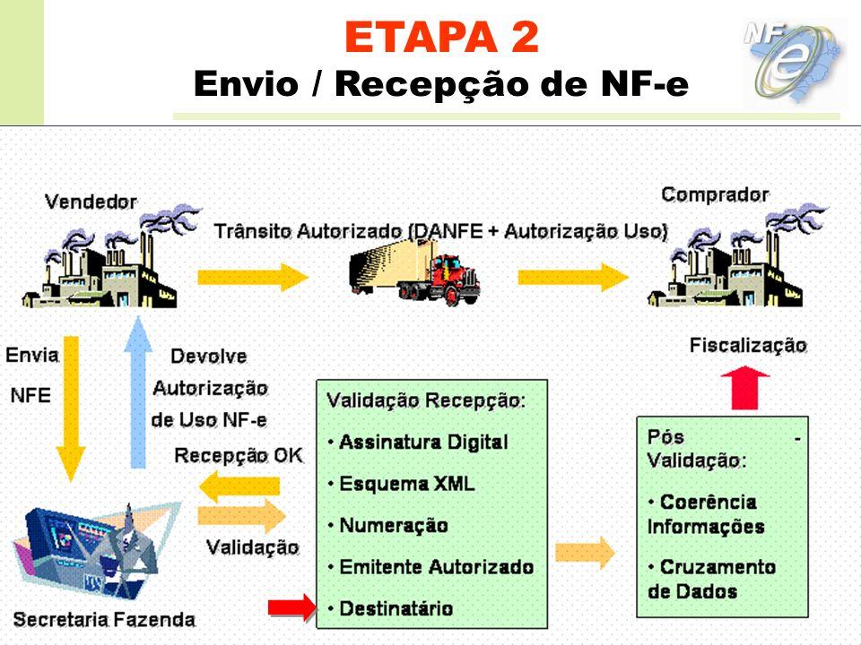 ETAPA 2 Envio / Recepção de NF-e