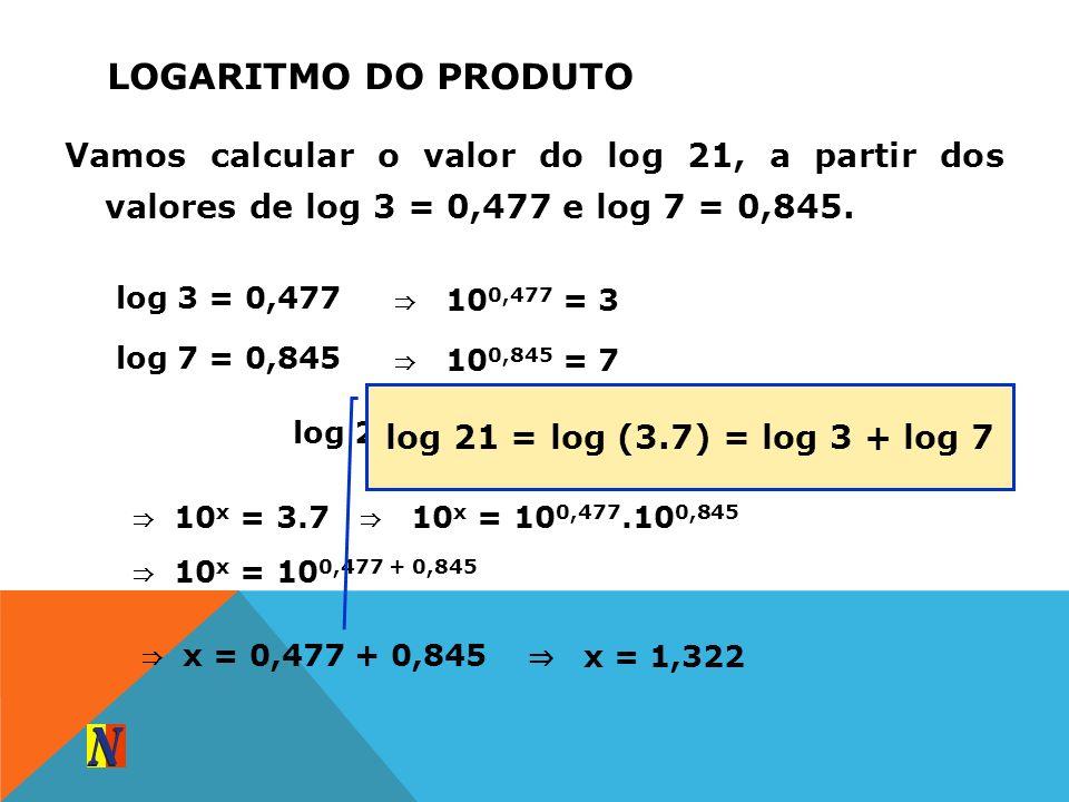LOGARITMO DO PRODUTO Vamos calcular o valor do log 21, a partir dos valores de log 3 = 0,477 e log 7 = 0,845. log 3 = 0,477 10 0,477 = 3 log 7 = 0,845