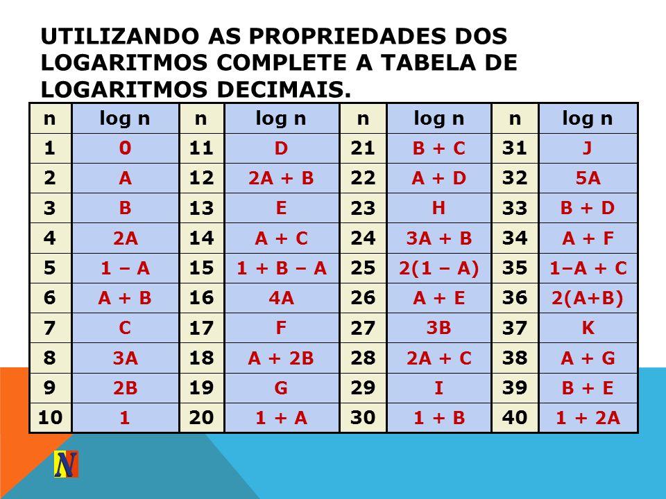 UTILIZANDO AS PROPRIEDADES DOS LOGARITMOS COMPLETE A TABELA DE LOGARITMOS DECIMAIS. 1 + 2A 40 1 + B 30 1 + A 20 1 10 B + E 39 I 29 G 19 2B 9 A + G 38